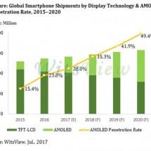 تا سال 2020 سهم پنلهای OLED در گوشیهای هوشمند به 50 درصد خواهد رسید