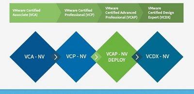 راه اخذ مدارک VMware (2)