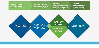 راه اخذ مدارک VMware