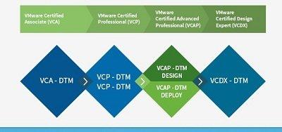 گواهینامههای VMware 5