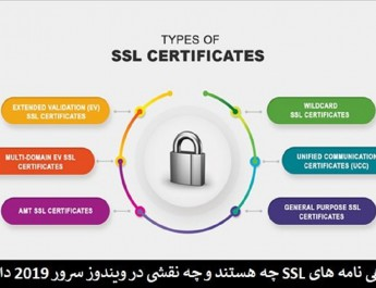 آشنایی با انواع و نحوه کار گواهینامههای SSL در ویندوز سرور 2019