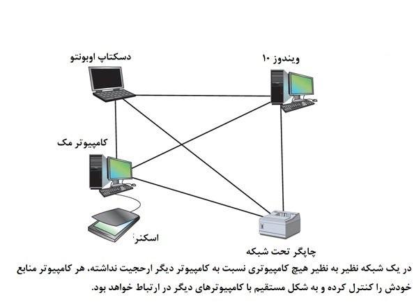 _جامع نتورک پلاس (+Network) 2 3 4 هماهنگ با جدیدترین تغییرات این دوره (بخش دوم)