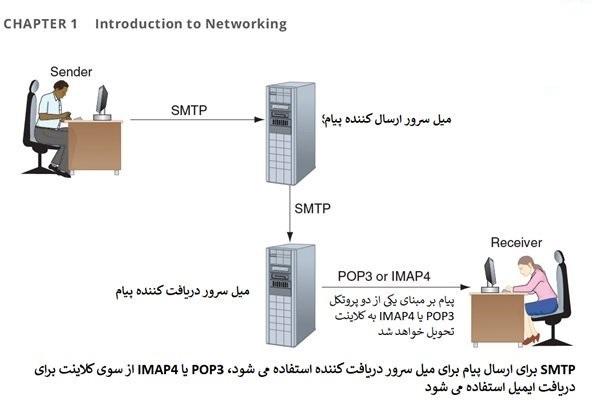 _رایگان دوره نتورک پلاس (Network+) هماهنگ با جدیدترین تغییرات (بخش سوم) (4)