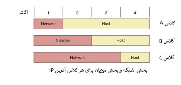 _رایگان دوره نتورک_پلاس (+Network) آسشنایی با آدرس_های IPv4، NAT،SNAT، DNAT (بخش 18 ) (2)