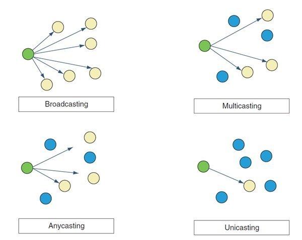 _رایگان دوره نتورک_پلاس (+Network) آشنایی با پروتکل IPv6، پورت زو سوکت (بخش 19 ) (3)