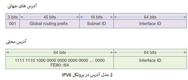 _رایگان دوره نتورک_پلاس (+Network) آشنایی با پروتکل IPv6، پورت ز و سوکت (بخش 19 ) (2)