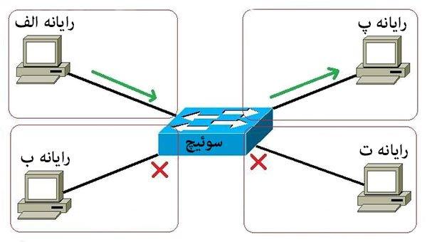 Network Switch 01