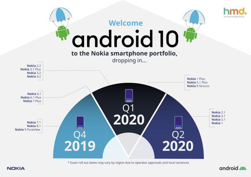 nokia-android-10-update-roadmap-e1570188858143