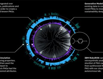 پلتفرم هوش مصنوعی IBM ساختار مولکول جدید خلق می کند