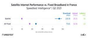 اسپیدتست: سرعت استارلینک در کشورهای اروپایی از اینترنت ثابت بالاتر است